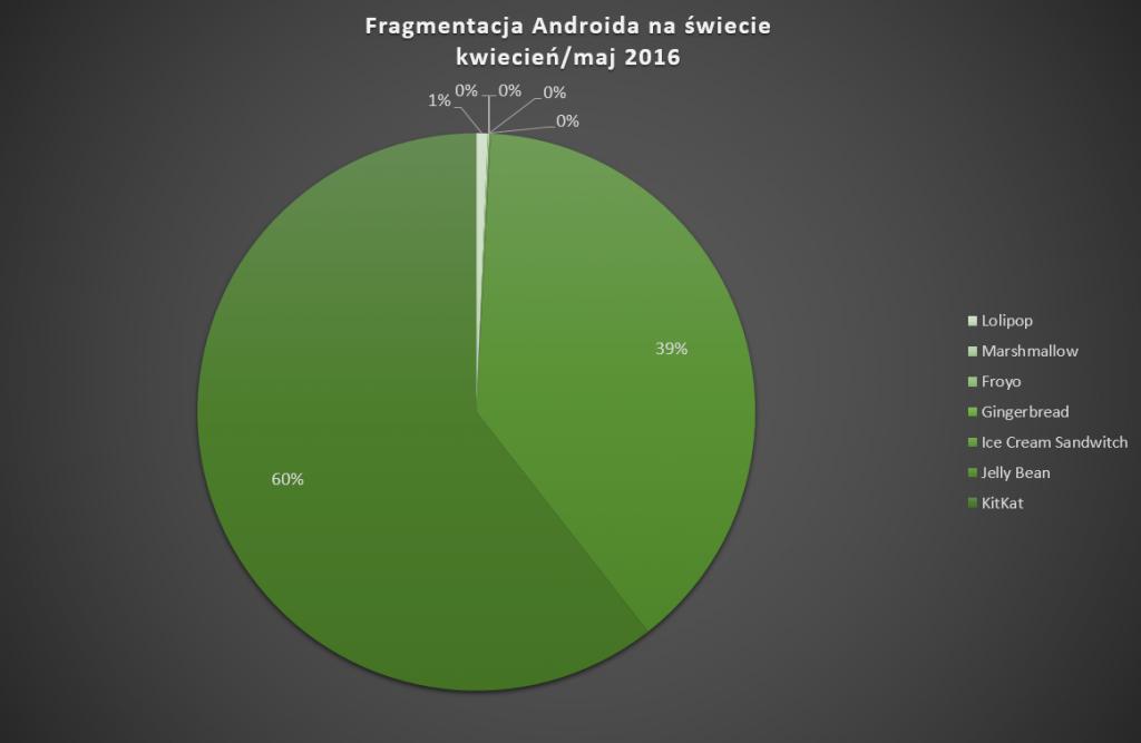 gragmentacja_android