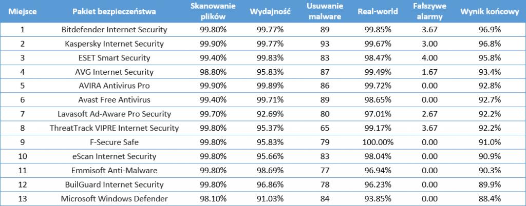 antywirusy_ranking_2016