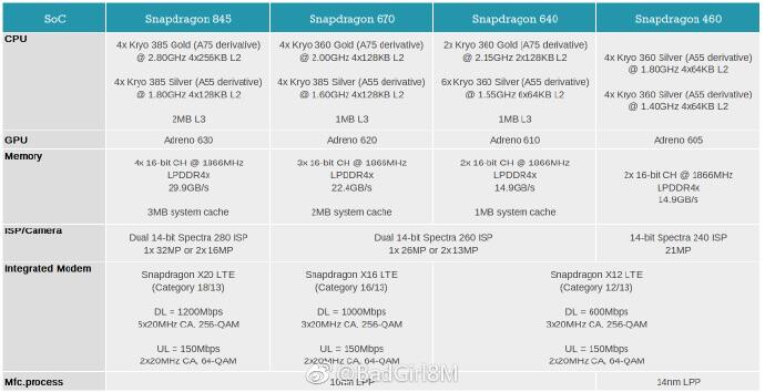 Qualcomm Snapdragon 845 670 640 460