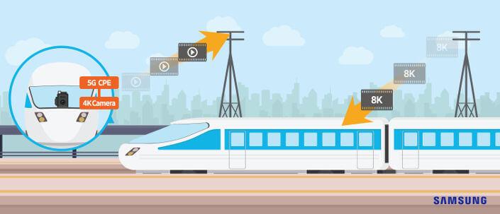 Samsung 5G pociąg