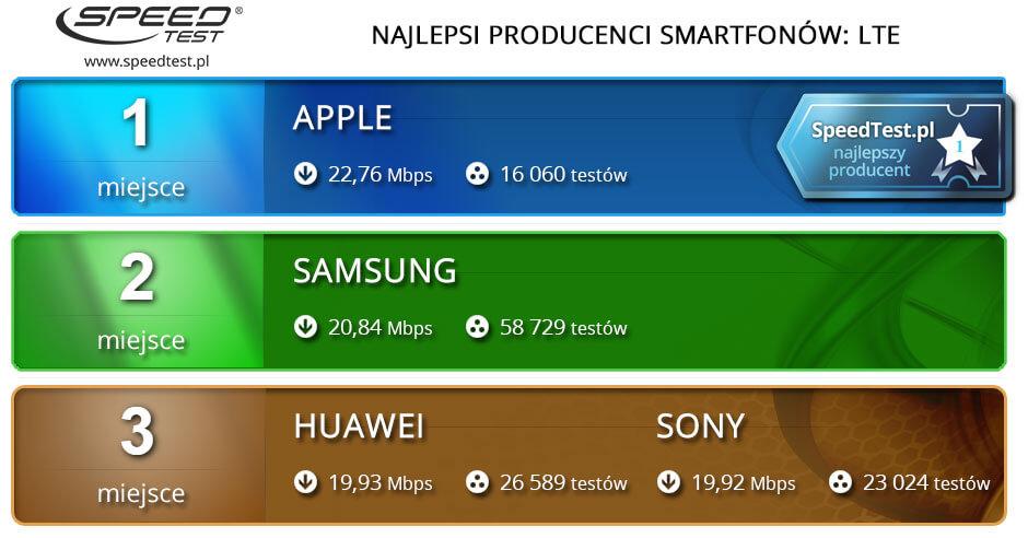 Ranking producentów 4G LTE