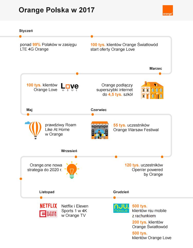 Orange 2017 infografika
