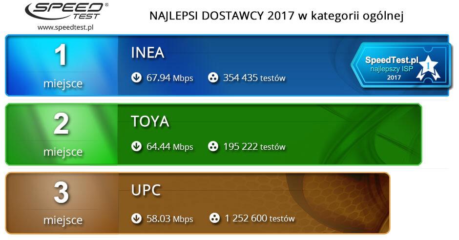 Speed Test ogólny ranking roczny 2017