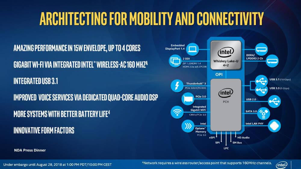 Intel Lake-U