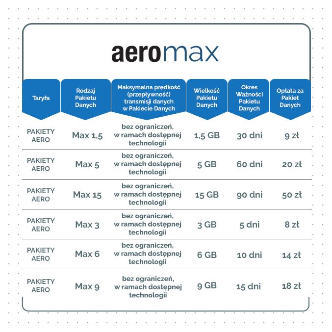 aero_pakiety_MAX
