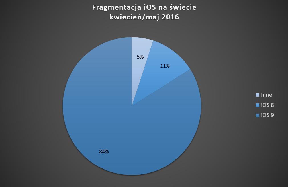 fragmentacja_ios