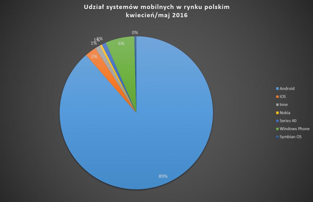 udzial_systemow_w_rynku_polskim