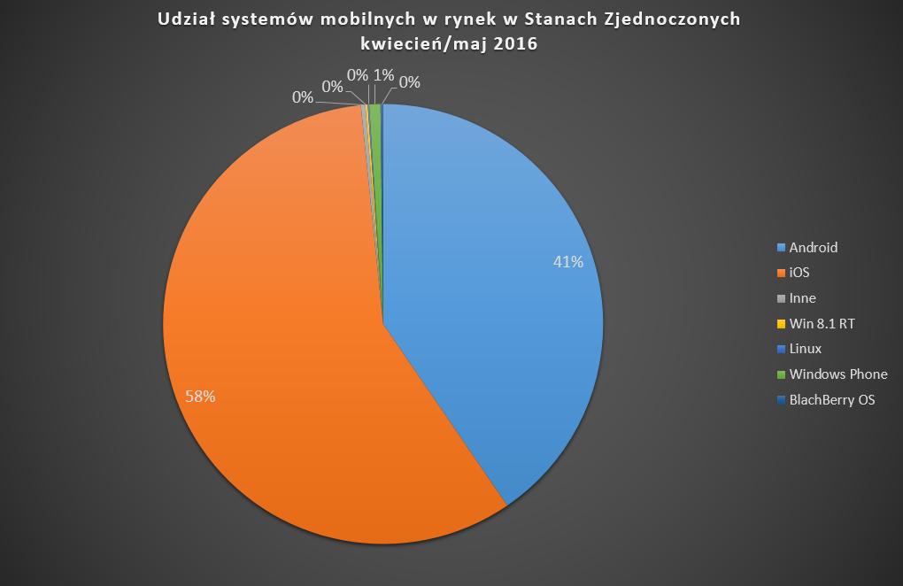 udzial_systemow_w_rynku_w_stanach_zjednoczonych