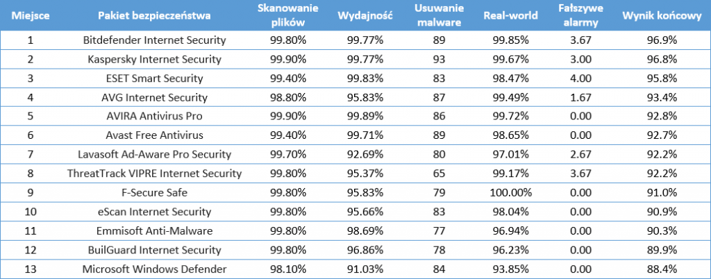 antywirusy_ranking_2016