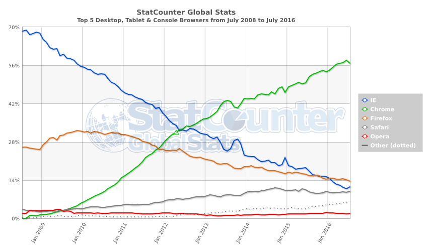 StatCounter-browser-ww-monthly-200807-201607