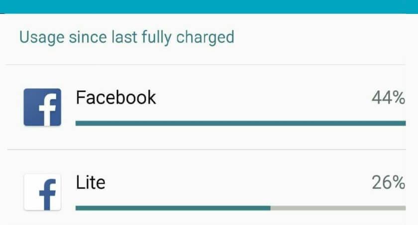 Zużycie baterii w aplikacja Facebook Messenger i jego wersji Lite