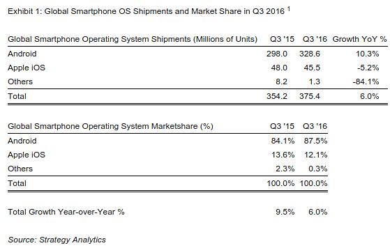 statystyki-kwartal-udzial-rynku-android-windows-mobile-ios