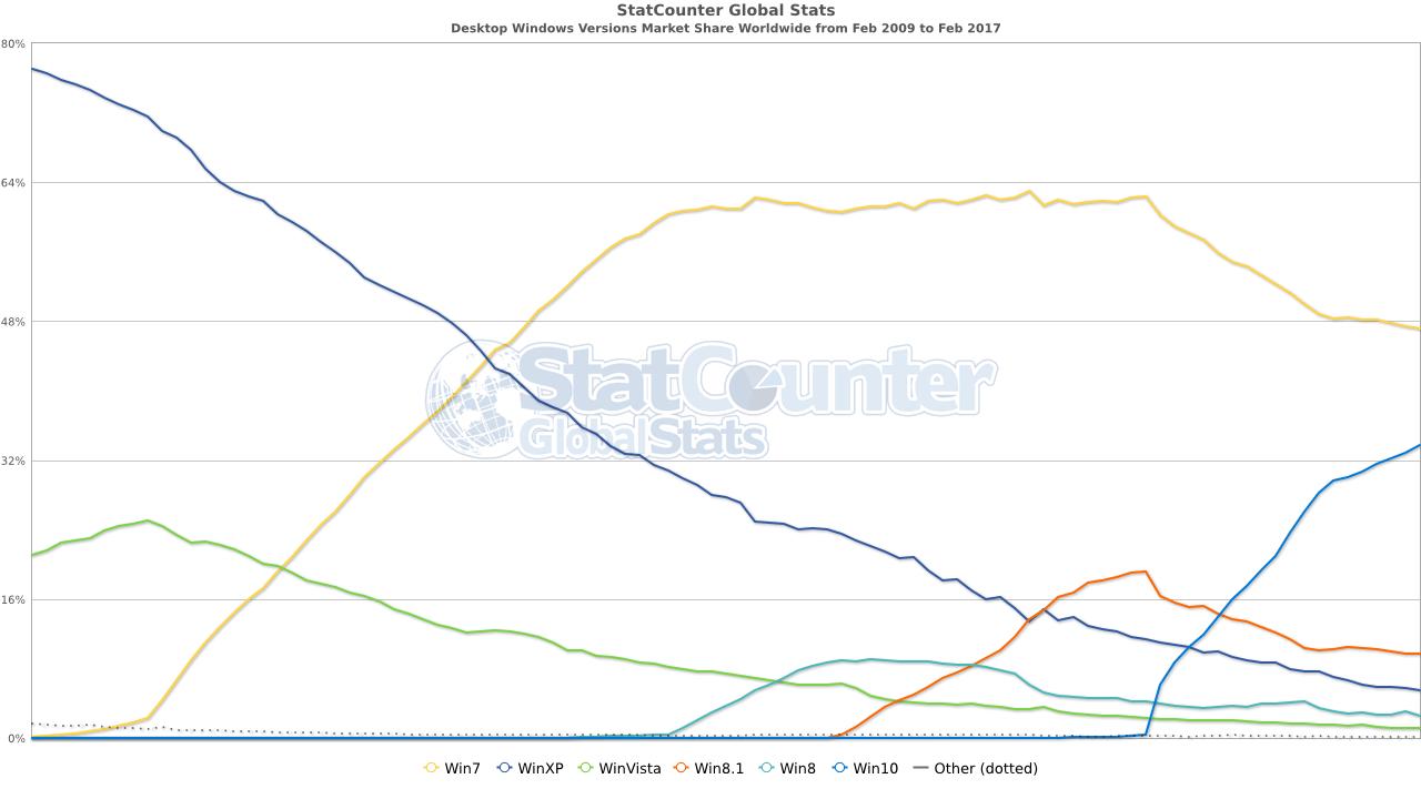 Microsoft Windows udział rynkowy