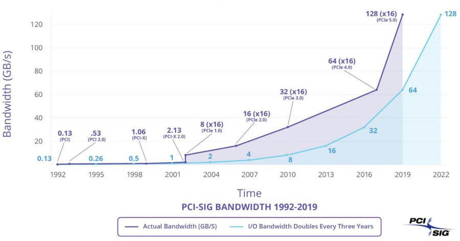 PCI Express historia