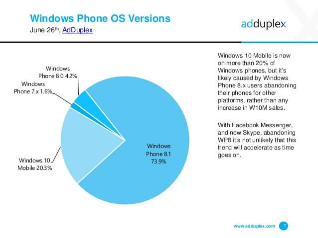 Windows Mobile fragmentacja