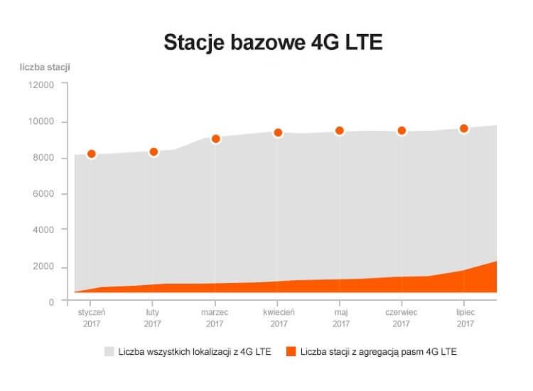 stacje bazowe 4G LTE Orange