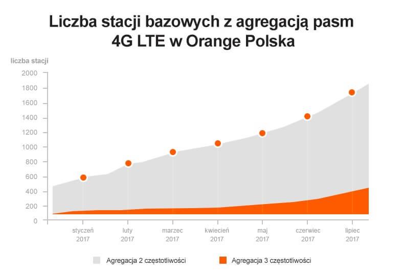 stacje bazowe z agregacją pasm 4G LTE-Orange