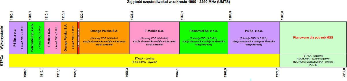 UKE 2100 MHz