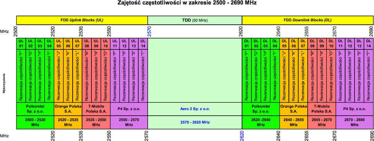 UKE 2600 MHz