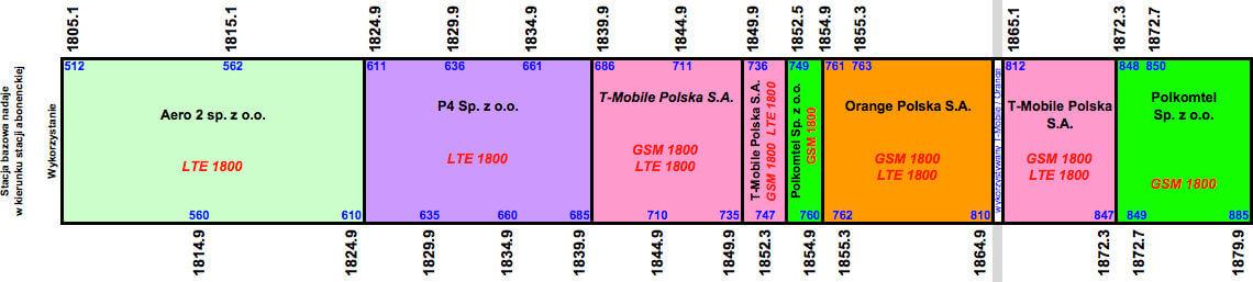 UKE rezerwacje 1800 MHz