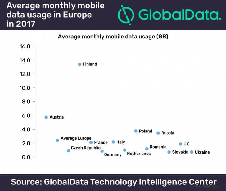 GlobalData internet mobilny