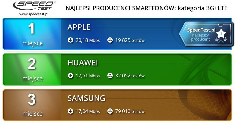 Ranking producentów 3G/4G
