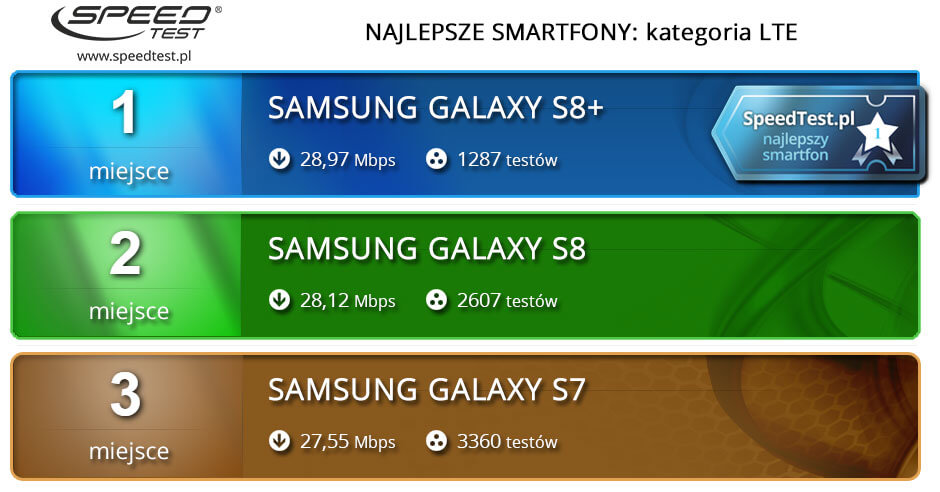 Ranking smartfonów 4G LTE
