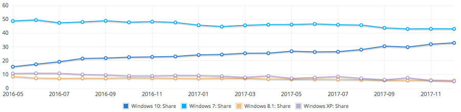 NetMarketShare Windows