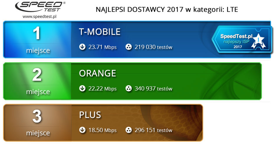 Speed Test ranking roczny 2017 LTE