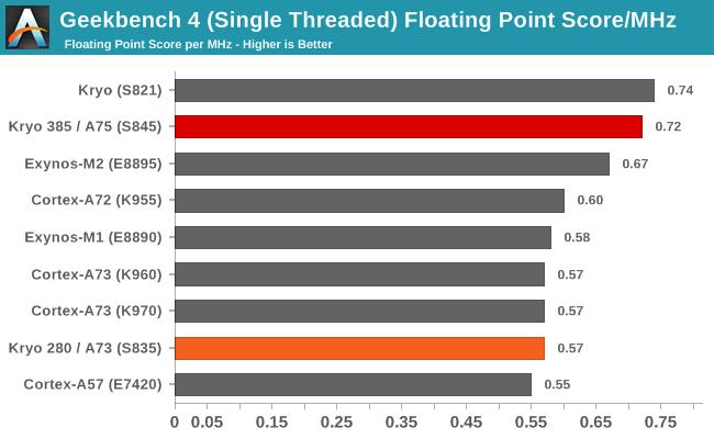 Snapdragon 845 benchmark