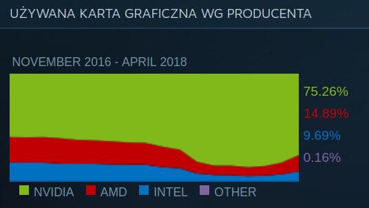 Steam GPU