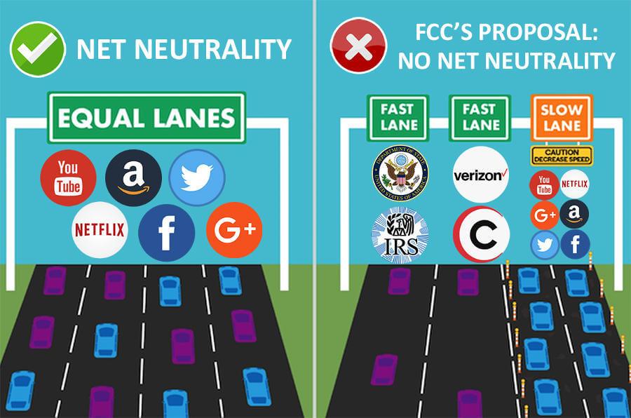 neutralność sieci