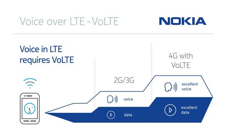 Nokia VoLTE
