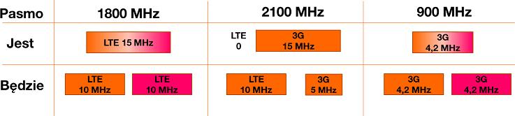 T-Mobile Orange nowe częstotliwości