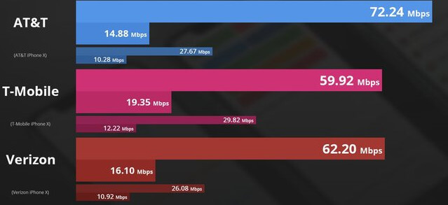 iPhone XS speed test