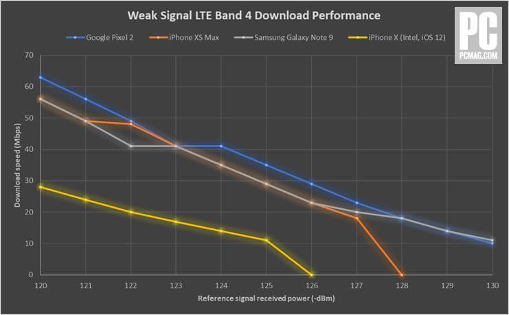iPhone XS LTE modem