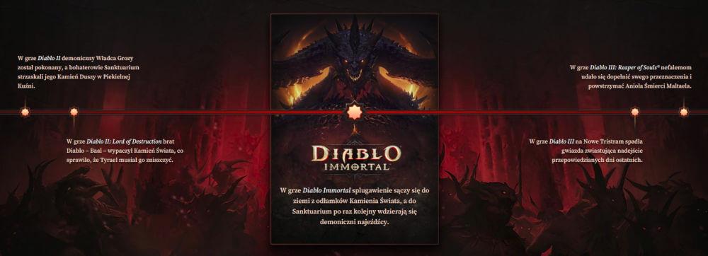 Diablo Immortal oś czasu