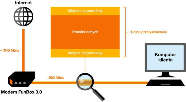 Orange 1 Gbit/s