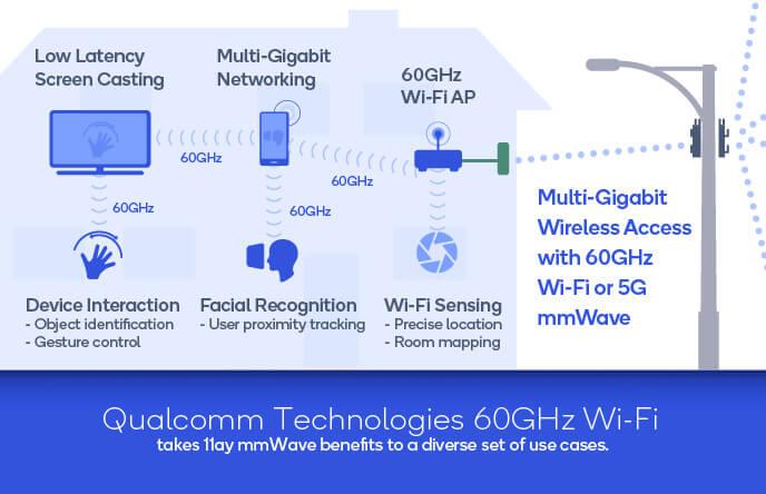 WI-Fi 60 GHz