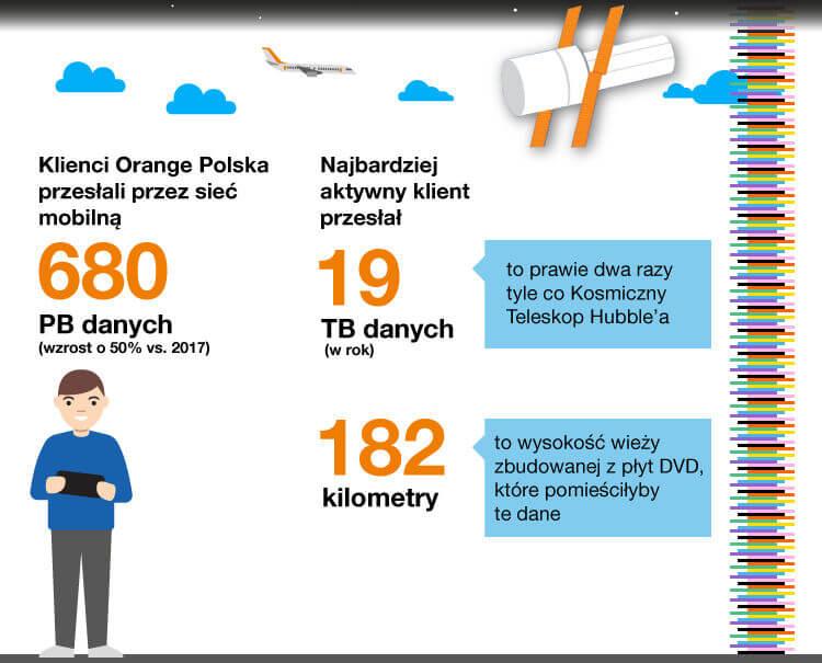 Orange dane