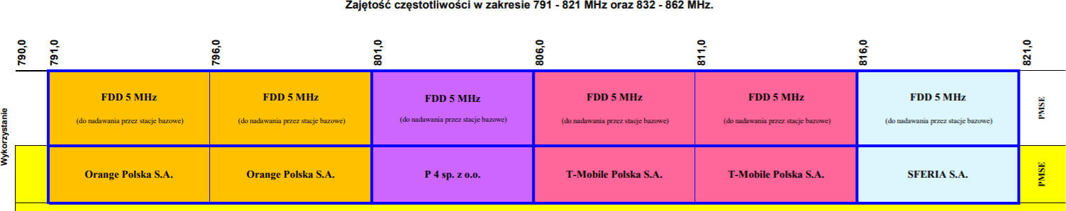UKE 800 MHz