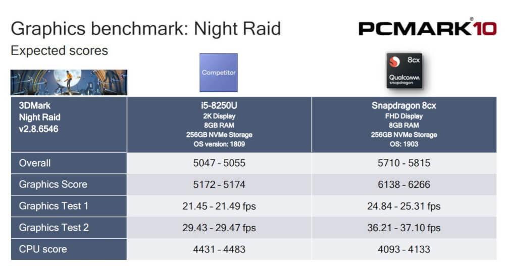 Snapdragon 8cx vs Core i5