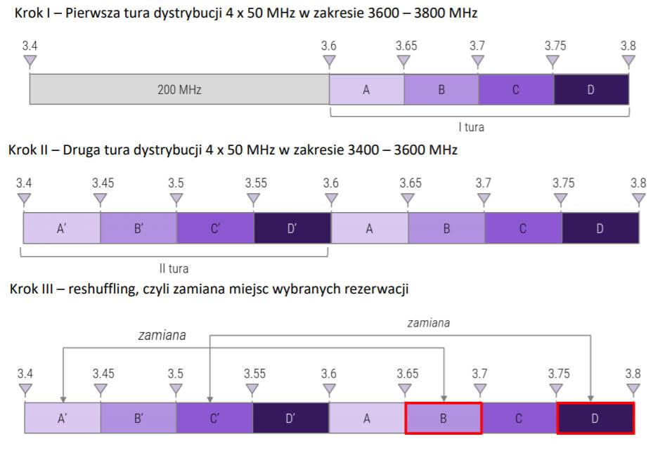 częstotliwości 5G reshuffling