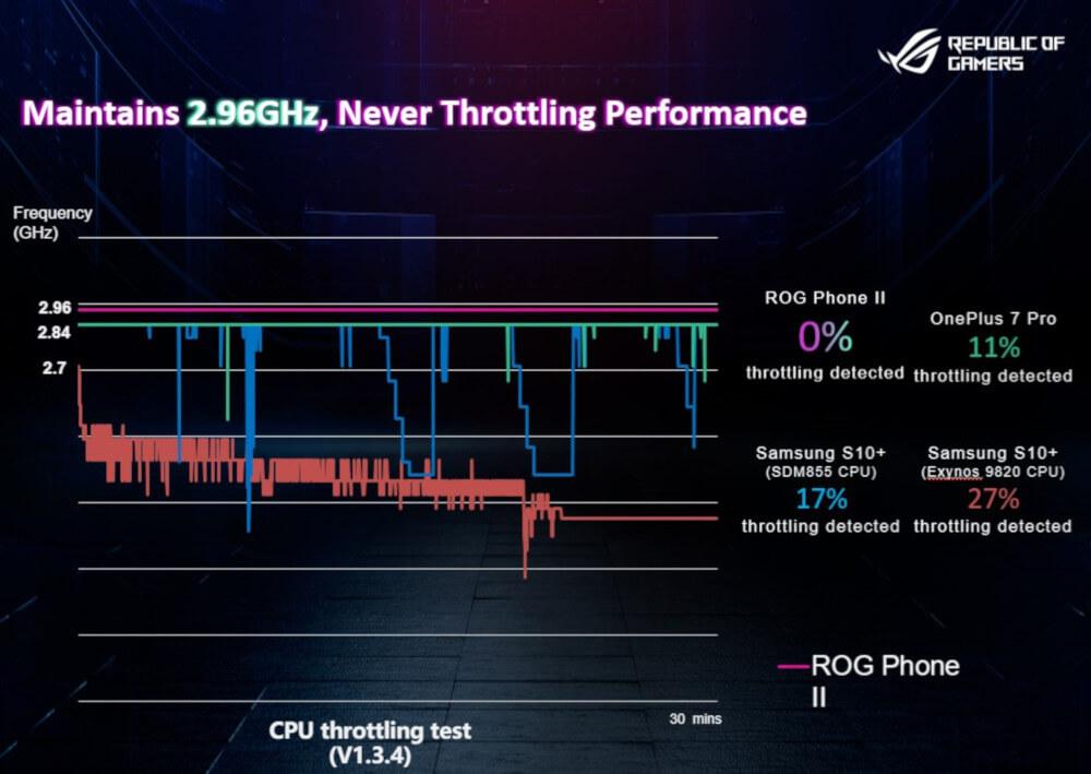 ASUS ROG Prone II throttling