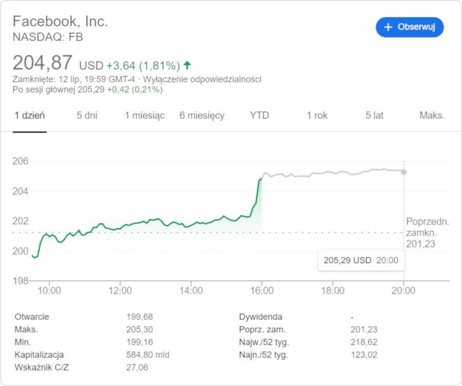 Facebook akcje