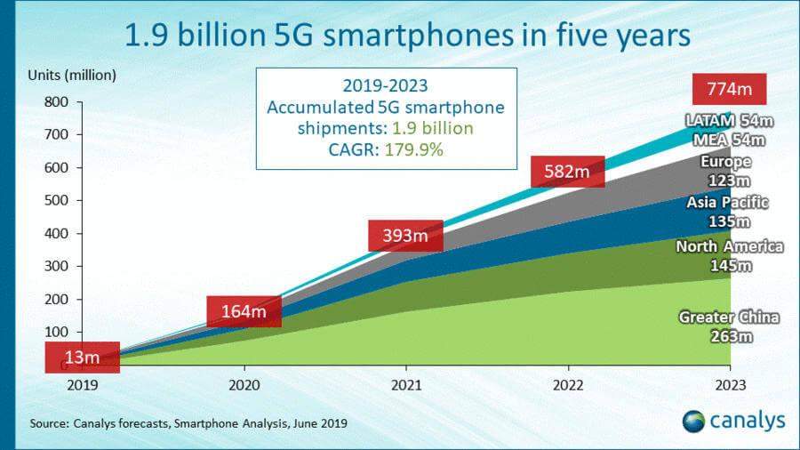 Canalys smartfony 5G
