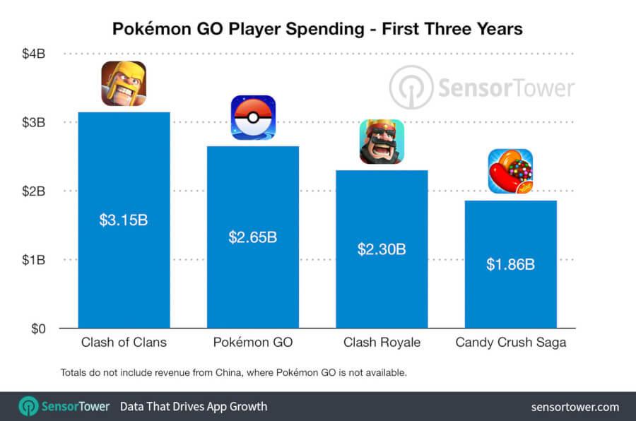 Pokemon GO przychód