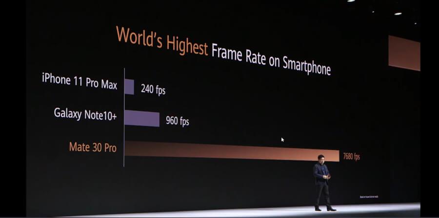 Huawei Mate 30 Pro 7680 fps