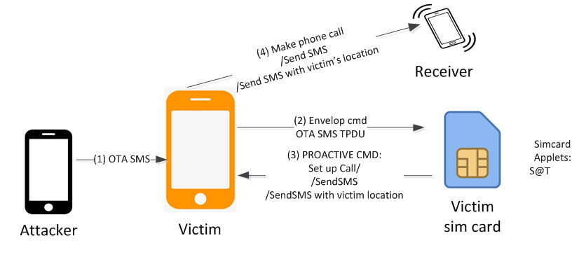 SMS atak SIM