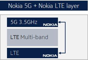 Nokia 5G inny dostawca